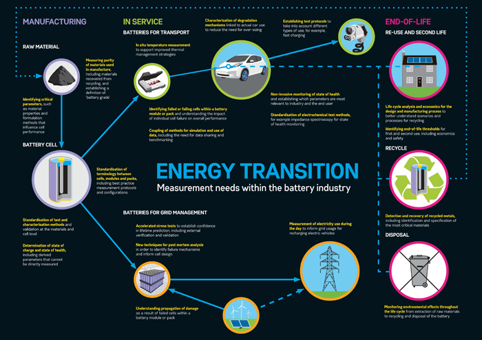 Energy transition battery infographic