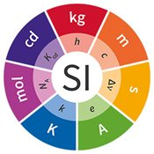The SI units wheel